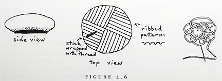 Fig. 2.6 Little line drawings showing the side view of the shape, the top view showing the ribbed pattern in quadrants, and a little diagram showing a round start of five stitches with a partial second row demonstrating two Z-cross-knit variant wales and a two course deep increase.